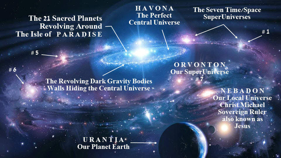 Paradise, Havona, and the SuperUniverses.